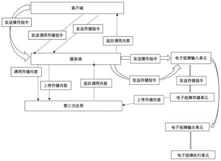 一种基于websocket控制电子班牌的方法与流程