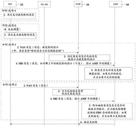 AMF和SMF中的拥塞控制的金沙现金网平台