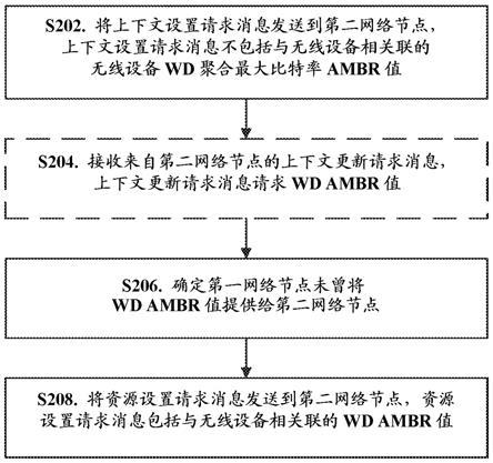 在无线通信网络中处理无线设备订阅的聚集最大比特率(AMBR)的金沙现金网平台
