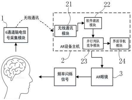 基于脑电检测的眼动跟踪AR界面导航系统及方法与流程